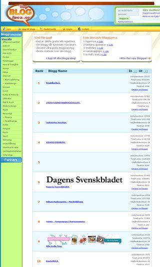 Mobile preview of topblogarea.se